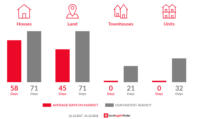 Average time to sell property in Forcett, TAS 7173