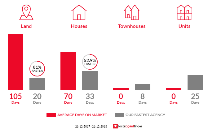 Average time to sell property in Forest Glen, QLD 4556