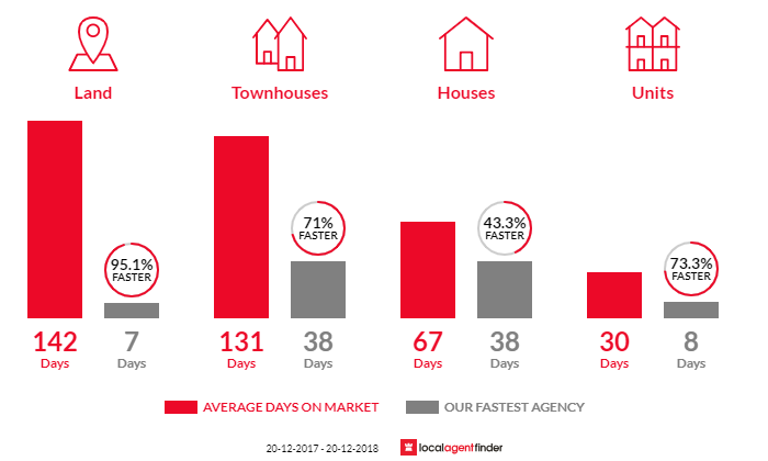 Average time to sell property in Forest Lake, QLD 4078