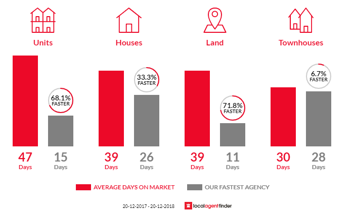 Average time to sell property in Forestville, NSW 2087