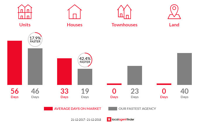 Average time to sell property in Forestville, SA 5035