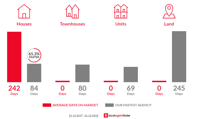 Average time to sell property in Forge Creek, VIC 3875