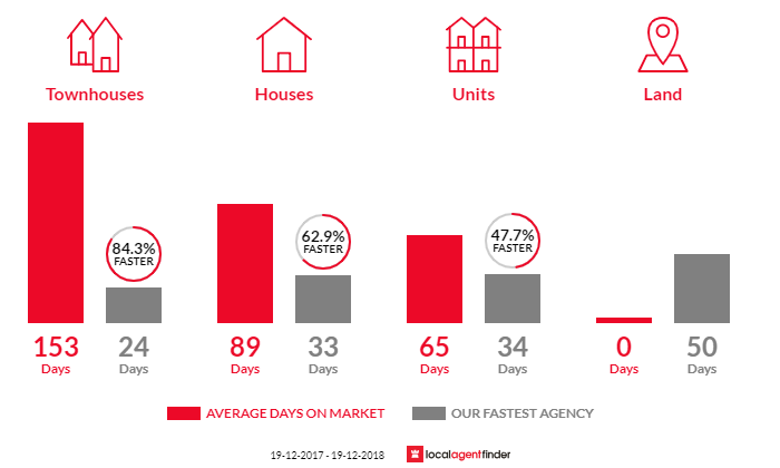Average time to sell property in Forrest, ACT 2603