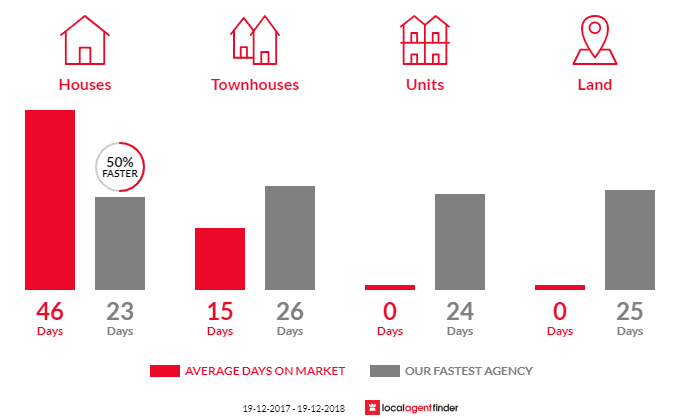 Average time to sell property in Forresters Beach, NSW 2260