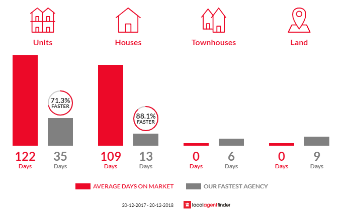 Average time to sell property in Fortitude Valley, QLD 4006