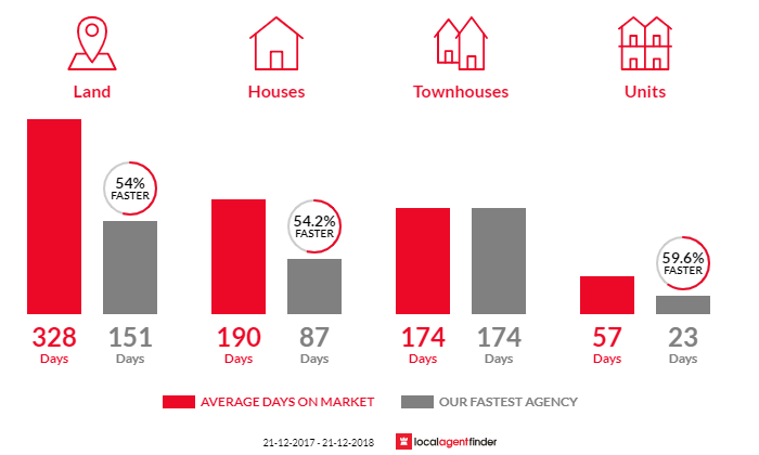 Average time to sell property in Foster, VIC 3960