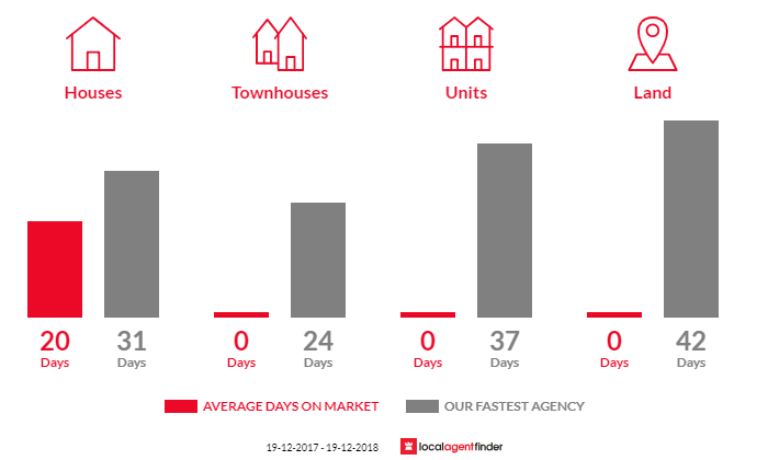 Average time to sell property in Fountaindale, NSW 2258