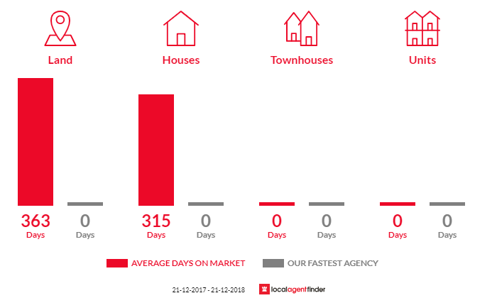 Average time to sell property in Framlingham, VIC 3265