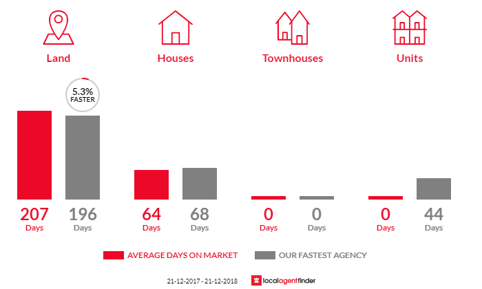 Average time to sell property in Franklin, TAS 7113