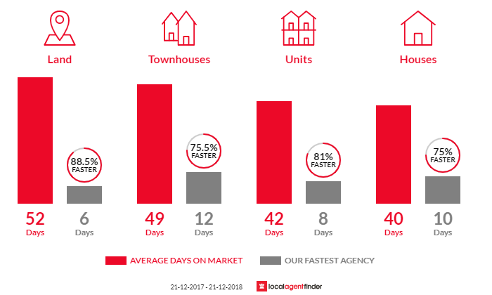 Average time to sell property in Frankston, VIC 3199