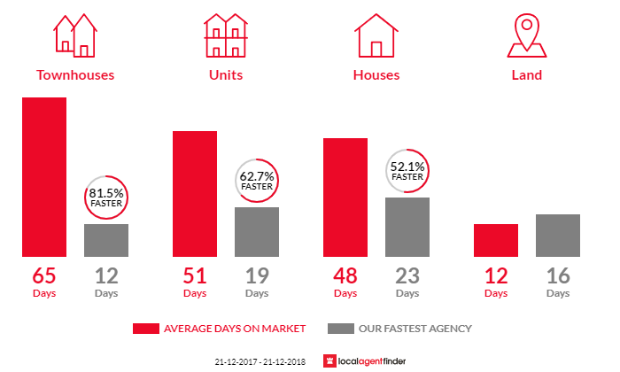Average time to sell property in Frankston North, VIC 3200