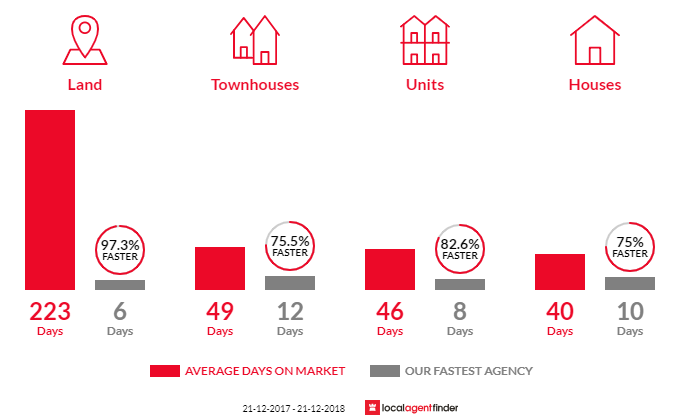 Average time to sell property in Frankston South, VIC 3199