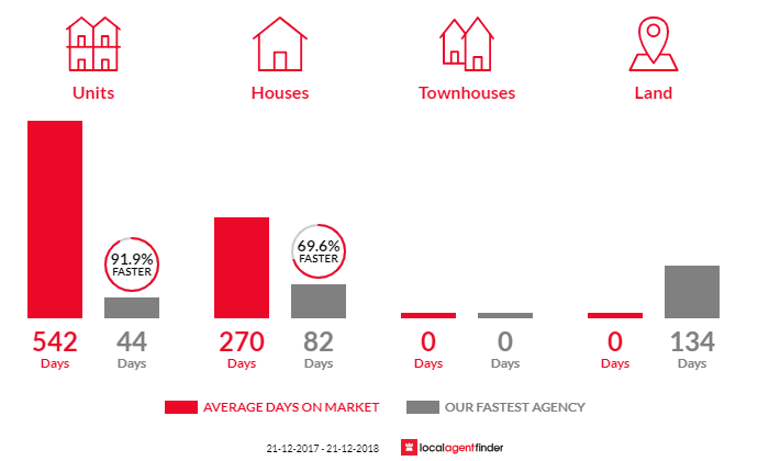 Average time to sell property in Freeburgh, VIC 3741