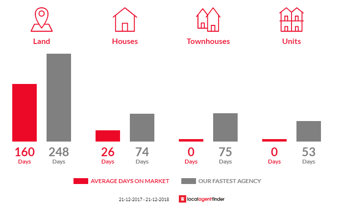 Average time to sell property in Fryerstown, VIC 3451