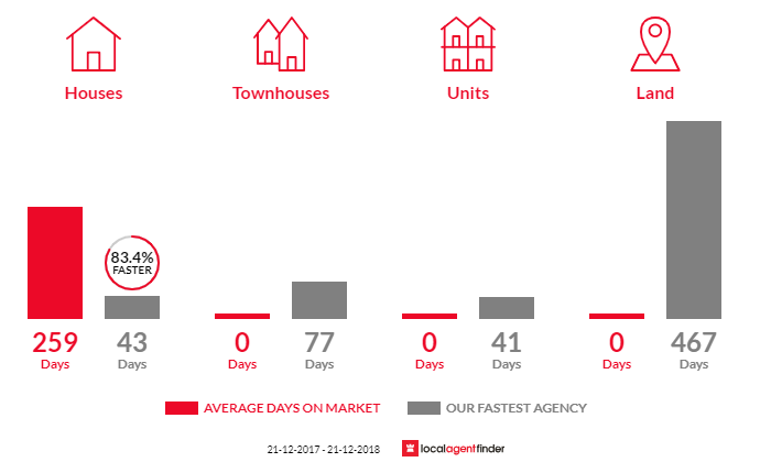 Average time to sell property in Fulham, VIC 3851