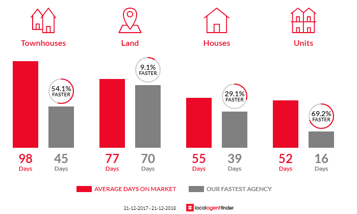 Average time to sell property in Fulham Gardens, SA 5024