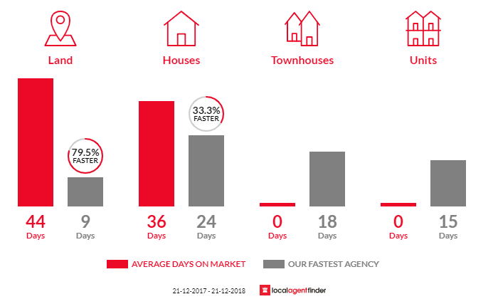 Average time to sell property in Fyansford, VIC 3218