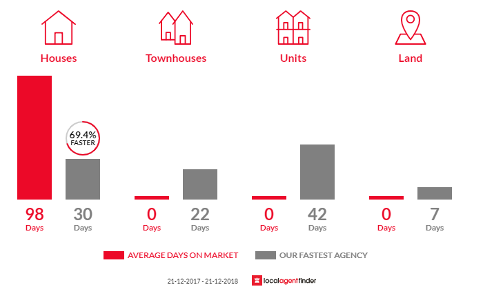 Average time to sell property in Gailes, QLD 4300