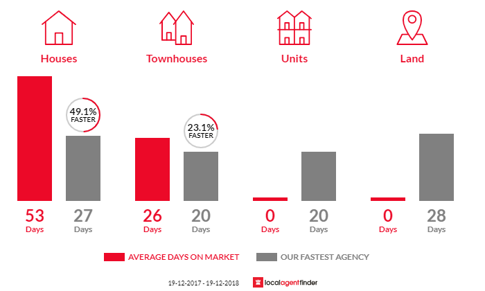 Average time to sell property in Garden Suburb, NSW 2289