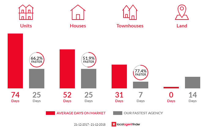Average time to sell property in Gardenvale, VIC 3185