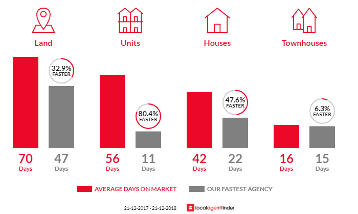 Average time to sell property in Garfield, VIC 3814