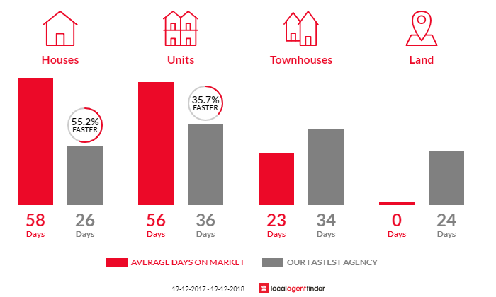 Average time to sell property in Garran, ACT 2605
