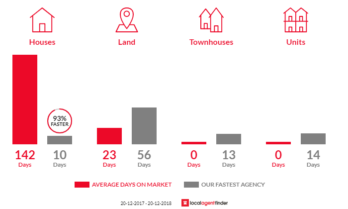 Average time to sell property in Gaven, QLD 4211