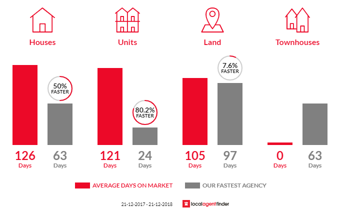 Average time to sell property in Gawler, SA 5118