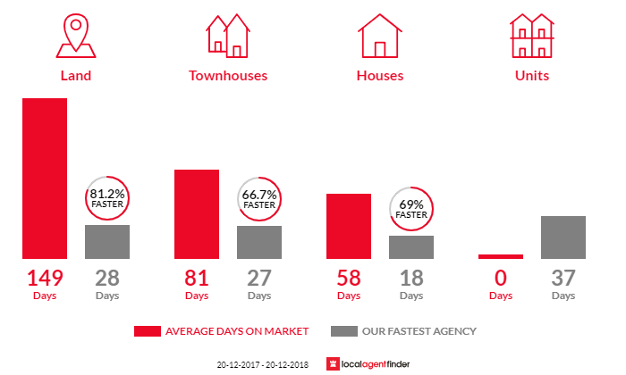Average time to sell property in Geebung, QLD 4034