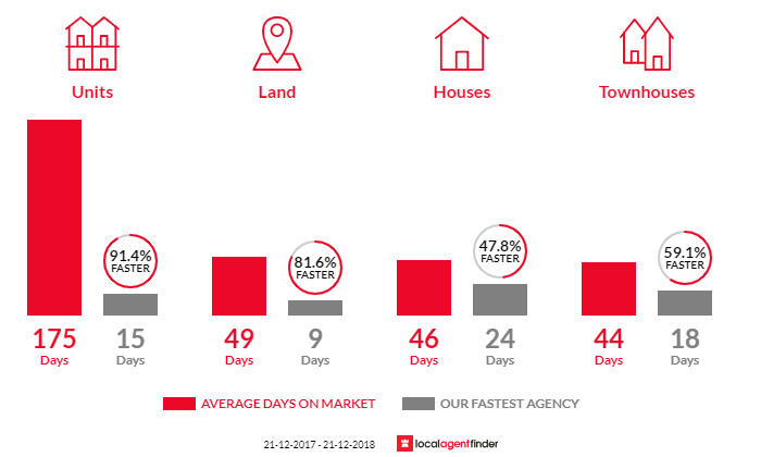 Average time to sell property in Geelong, VIC 3220