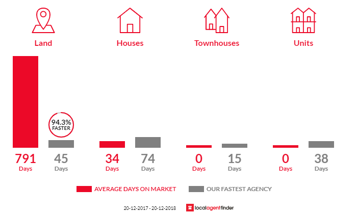 Average time to sell property in Geham, QLD 4352