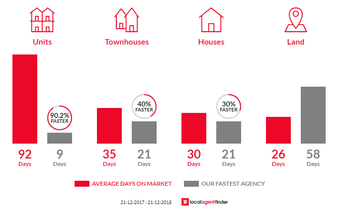 Average time to sell property in Geilston Bay, TAS 7015