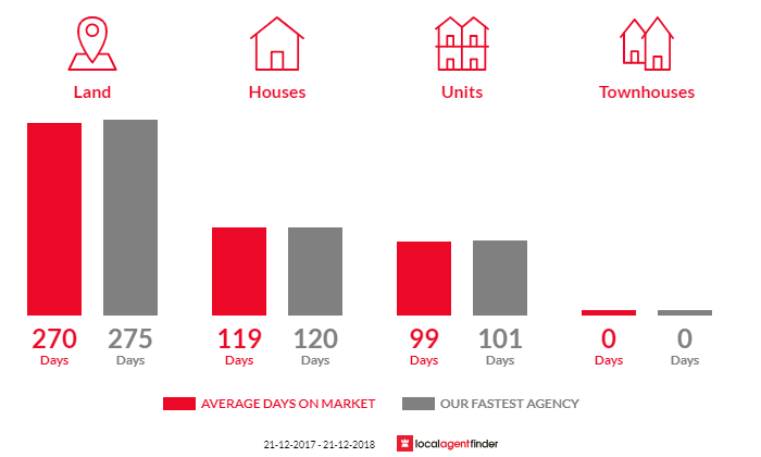 Average time to sell property in George Town, TAS 7253