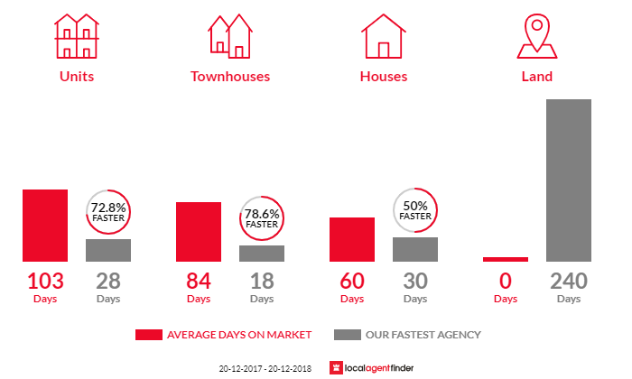 Average time to sell property in Georges Hall, NSW 2198