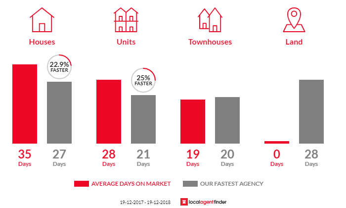 Average time to sell property in Georgetown, NSW 2298