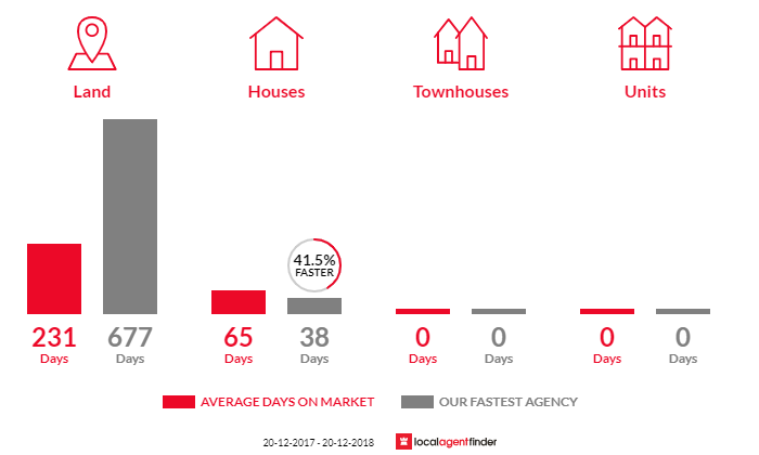 Average time to sell property in Gheerulla, QLD 4574