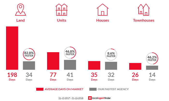 Average time to sell property in Gilberton, SA 5081