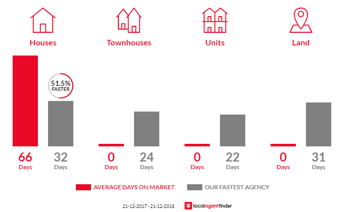 Average time to sell property in Gilderoy, VIC 3797