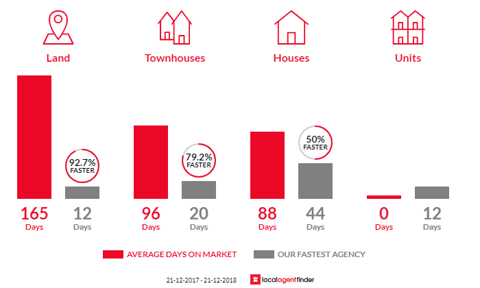 Average time to sell property in Gilles Plains, SA 5086