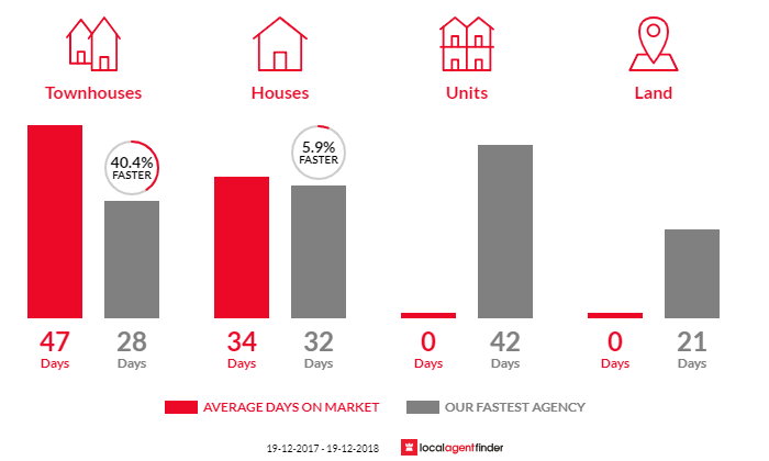 Average time to sell property in Giralang, ACT 2617