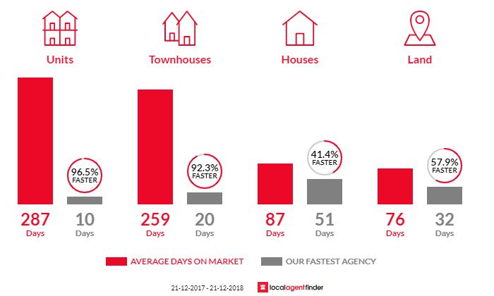 Average time to sell property in Girrawheen, WA 6064