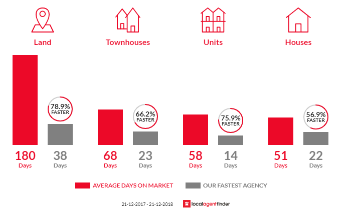Average time to sell property in Gisborne, VIC 3437