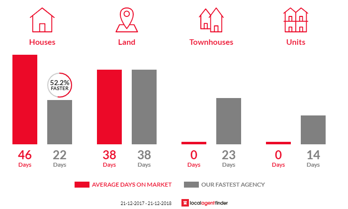 Average time to sell property in Gisborne South, VIC 3437