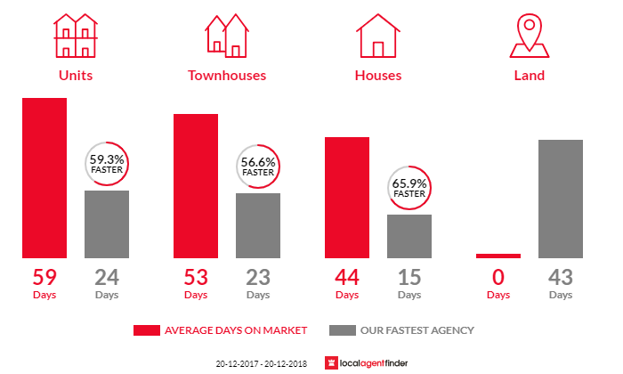 Average time to sell property in Gladesville, NSW 2111