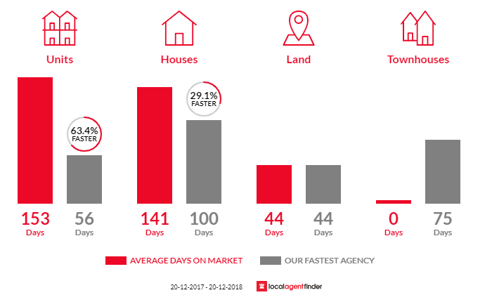 Average time to sell property in Gladstone Central, QLD 4680