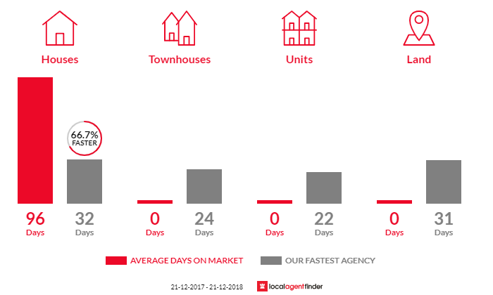 Average time to sell property in Gladysdale, VIC 3797