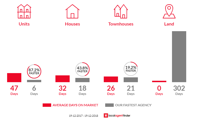 Average time to sell property in Glebe, NSW 2037