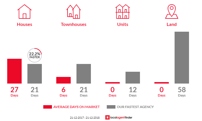 Average time to sell property in Glebe, TAS 7000