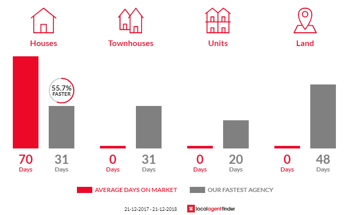 Average time to sell property in Glen Alvie, VIC 3979
