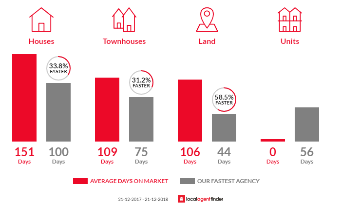 Average time to sell property in Glen Eden, QLD 4680